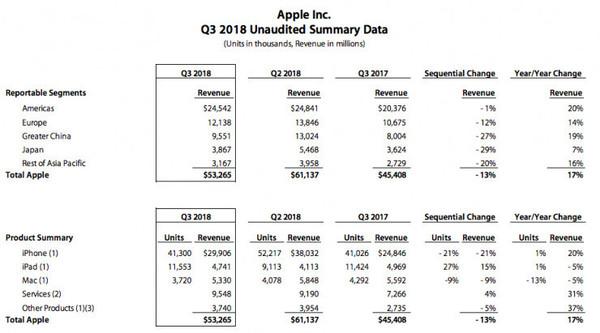 苹果市值逼近万亿美元!或将创人类历史