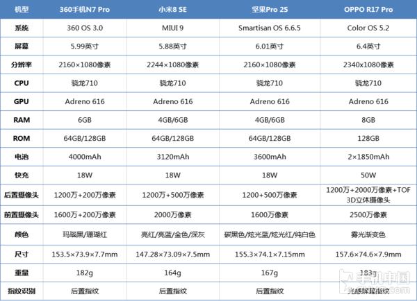 OPPO R17 Pro领衔 四大骁龙710机型咋选
