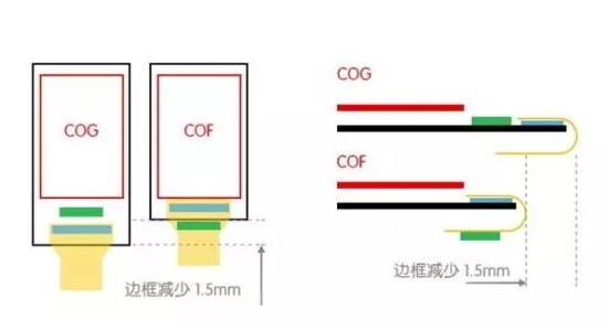 COF封装工艺可以降低边框宽度