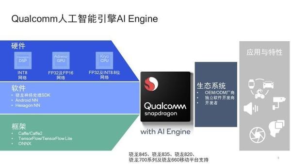 """""""驍龍人工智能引擎""""(Snapdragon AIE)"""