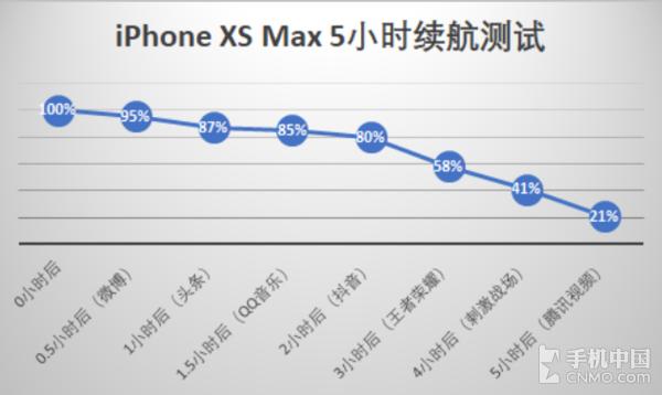 iPhone XS Max 5小时续航测试