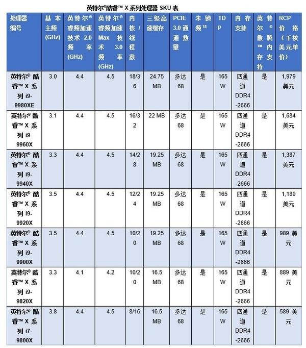 英特尔酷睿 X系列处理器规格表