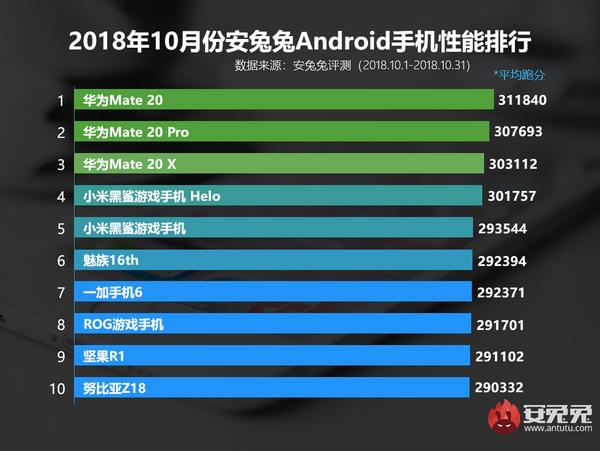 10月份安兔兔Android手机性能排行
