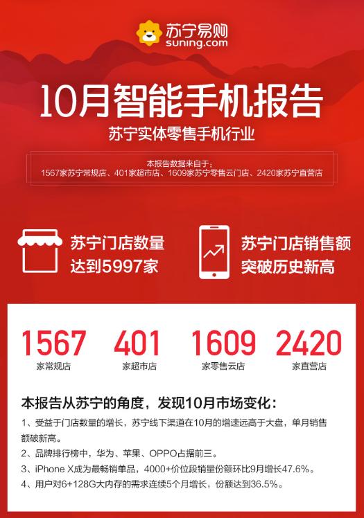 苏宁10月智能手机报告