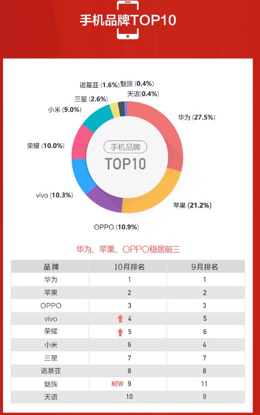 苏宁10月智能手机榜单