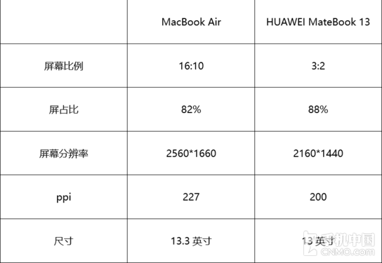 MacBook Air与MateBook 13屏幕参数对比