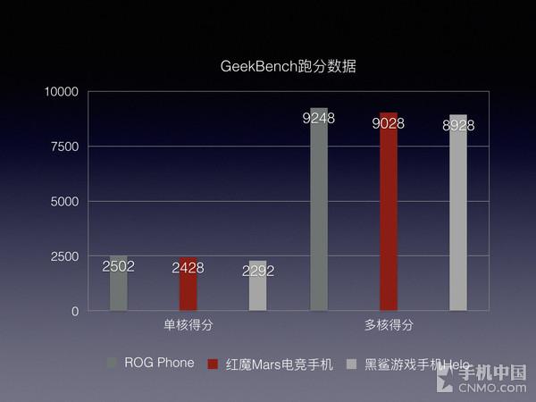 三部游戏手机的跑分数据(GeekBench)