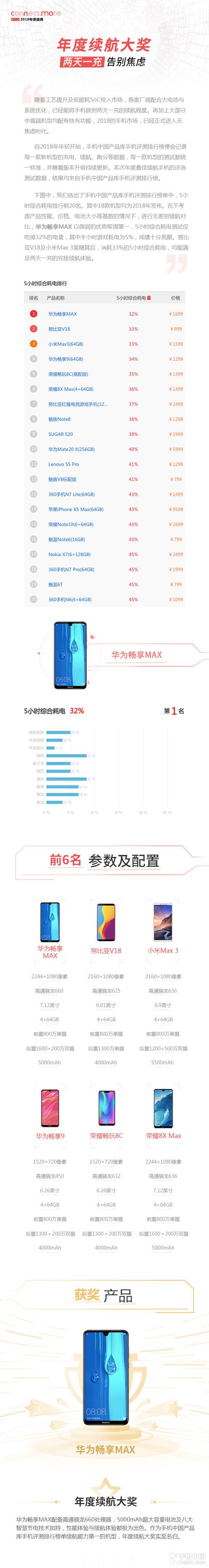 年度续航手机 华为畅享MAX引领手机中国续航榜单