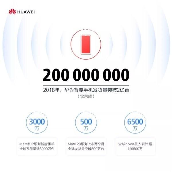 华为手机2018年发货量
