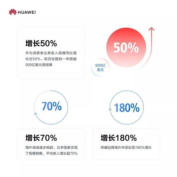 华为消费者业务增长规模