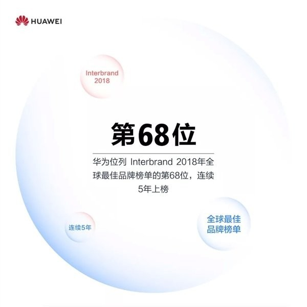 华为荣登全球最佳品牌榜单