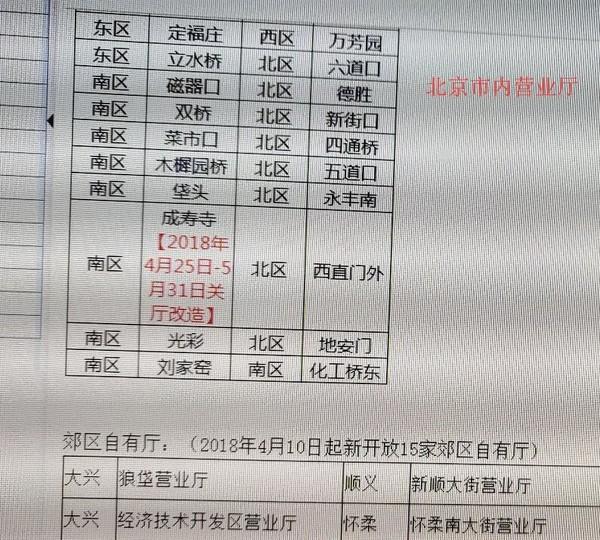 北京电信市内可变更互联网套餐门店仅10家