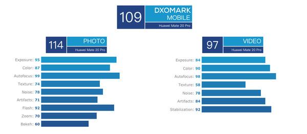 109分全球第一!华为Mate 20 Pro DxOMARK分数公布