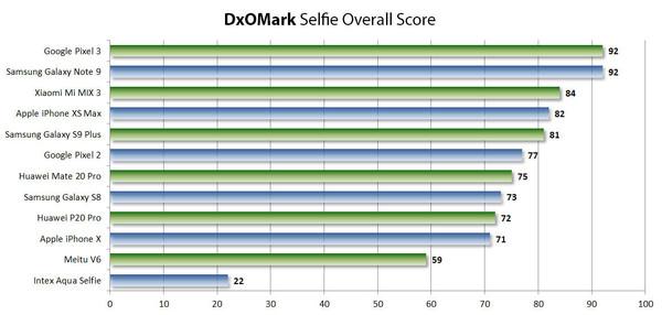 首批公布的DxOMark Selfie评分