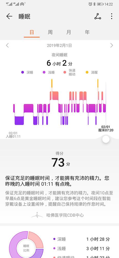 小编2月1日睡眠质量曲线