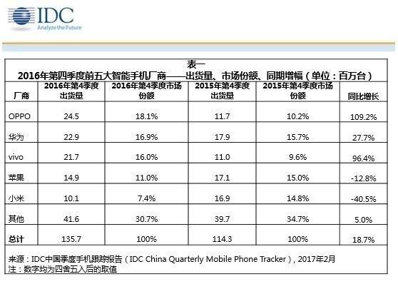 2016年第四季度国内智能手机销量