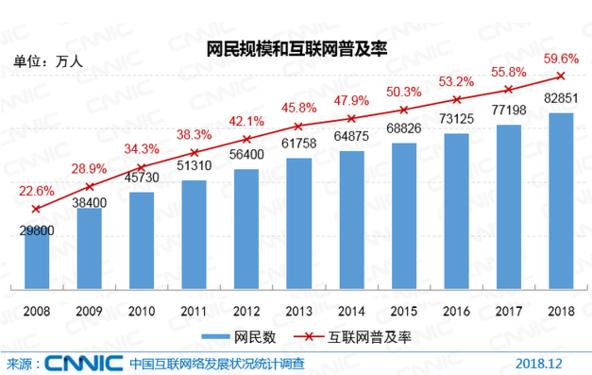 中国网民规模