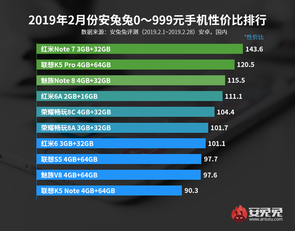 2019年2月手机性价比排行榜出炉 千元王者非它莫属