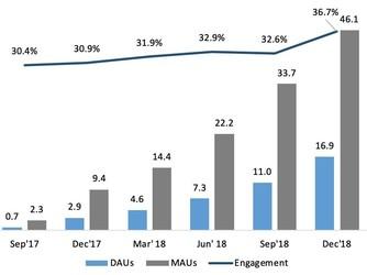 触宝发布2018Q4及全年财报 年营收同比大增259%