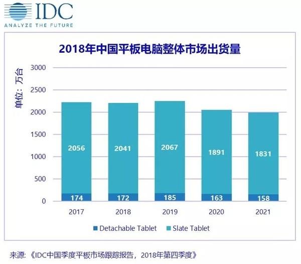 中国平板市场整体出货量£¨图取自IDC£©