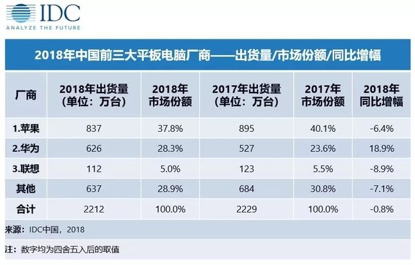 中国平板市场排名£¨图取自IDC£©