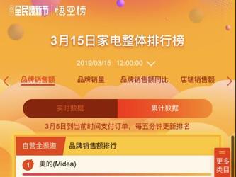 苏宁焕新节12小时战报£º订单量增长164%