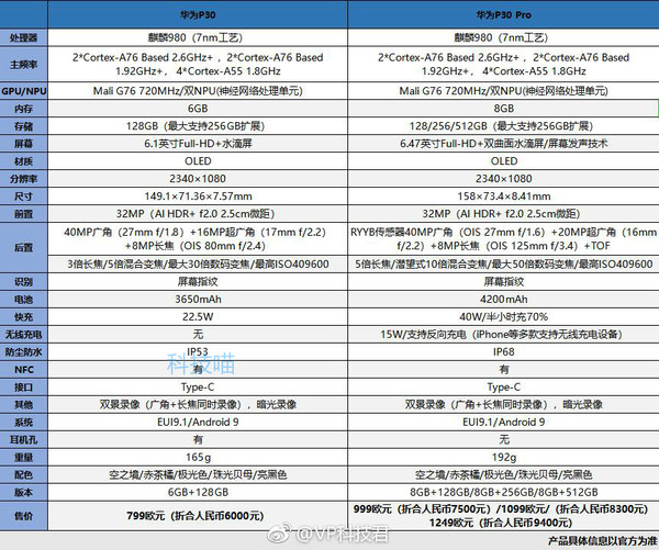 華為P30和P30 Pro裝備比照(圖源微博)