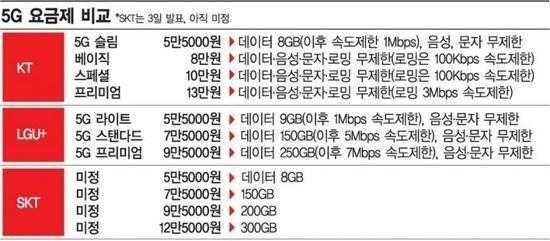韩国5G资费