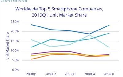IDC最新数据:Q1华为vivo出货量大增 苹果下跌30.2%