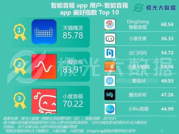 最受欢迎智能音箱App 天猫精灵/小爱音箱/小度排前三