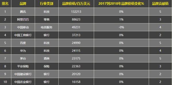 2018最具价值中国品牌100强榜单前十