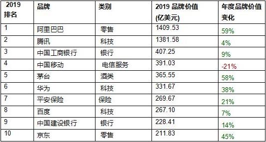 2019最具价值中国品牌100强榜单前十