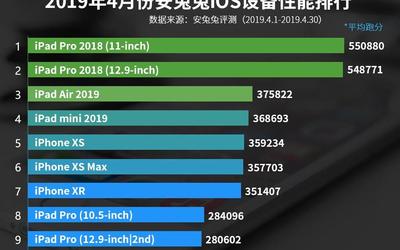 4月iOS设备性能榜单出炉 第一名跑分轻松突破55000