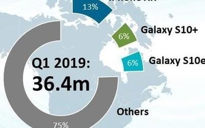三星2019年Q1北美市場出貨1070萬部 份額升至29.3%