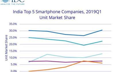 IDC:印度智能手机市场Q1同比增长7% 小米保持第一