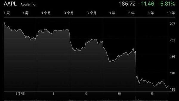 苹果股票走势