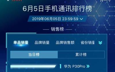 國貨揚威 華為P30 Pro超iPhone XR成京東單品銷量冠軍