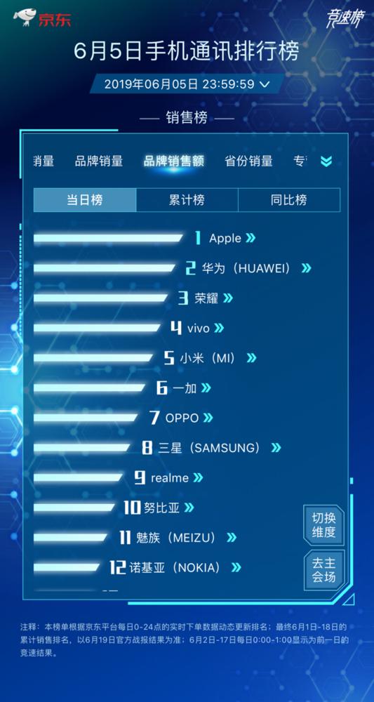 京东618手机竞速榜