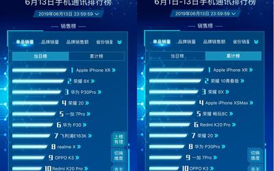 京东618手机竞速榜大洗牌 苹果/华为谁是销售额第一?