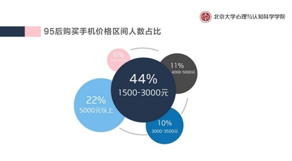 """有44%的""""95后""""选择购买1500元-3000元的手机"""