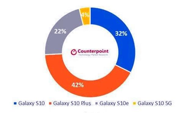 三星S10系列销售份额(图源Counterpoint)
