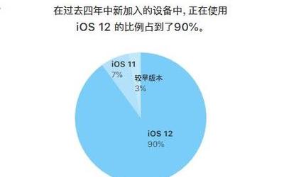 iOS 12有多受欢迎?装机率已达88%/超越iOS 11同期