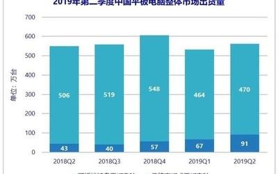 2019Q2平板消费市场同比增长8.0% 京东成最大赢家