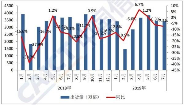中国信通院7月手机出货量数据