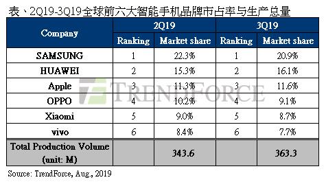 二季度智能手机厂商排名(图自集邦咨询)