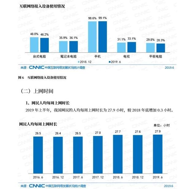 我国手机网民规模达8.47亿 使用手机上网比列达99.1%