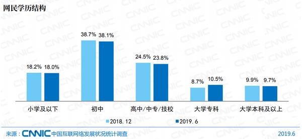中国网民数量达8.54亿 近90%的网民学历低于本科