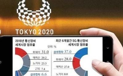 三星成为日本移动通信公司KDDI 5G通信设备供应商