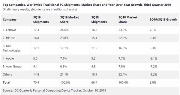 2019年Q3 PC出货量数据发布 共7040万台 联想居首