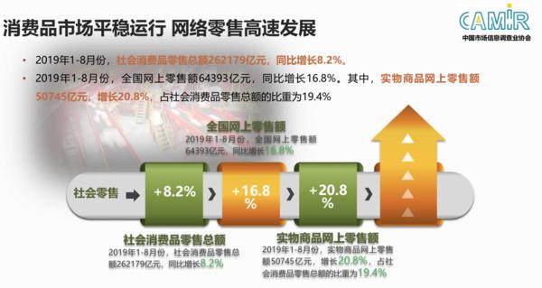 权威报告发布:线上每卖出两台手机有一台来自京东